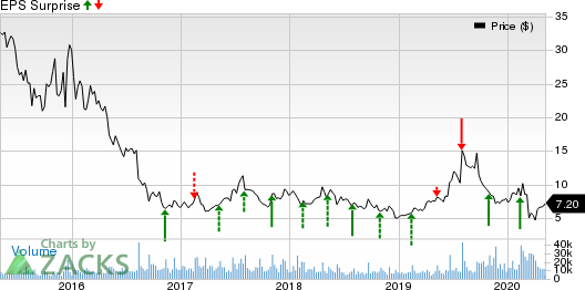 SunPower Corporation Price and EPS Surprise