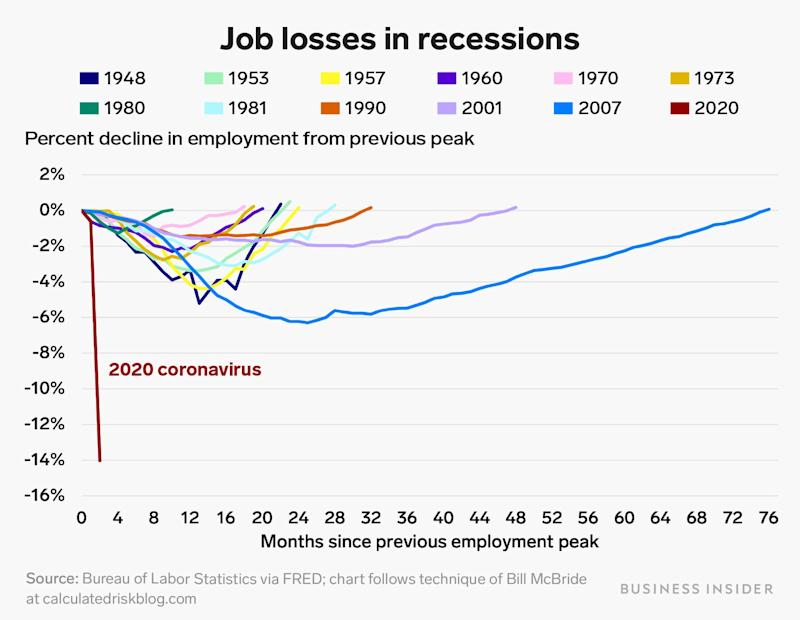 job losses and recoveries from recessions