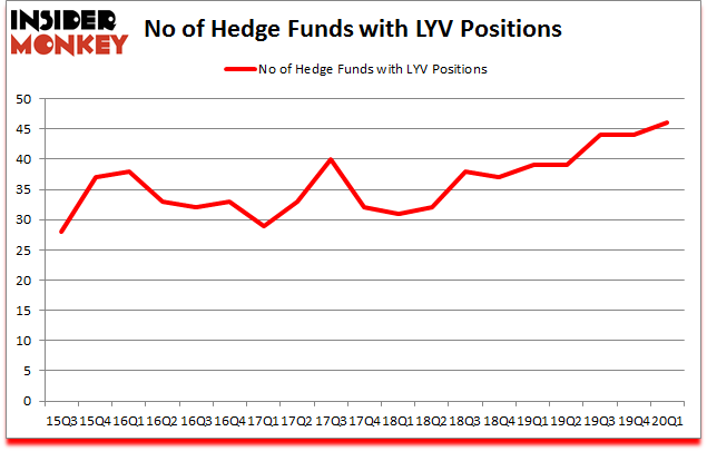 Is LYV A Good Stock To Buy?