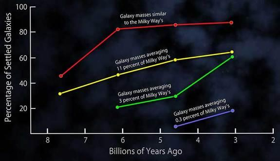 This plot shows the fractions of settled disk galaxies in four time spans, each about 3 billion years long. There is a steady shift toward higher percentages of settled galaxies closer to the present time. At any given time, the most massive ga