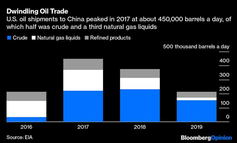 What the China Trade Deal Means for U.S. Oil Producers