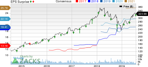 Northrop Grumman Corporation Price, Consensus and EPS Surprise