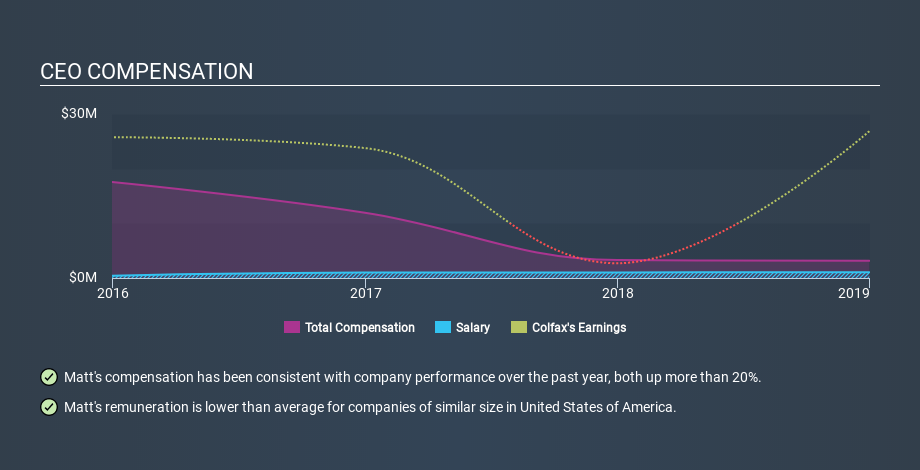 NYSE:CFX CEO Compensation, January 1st 2020