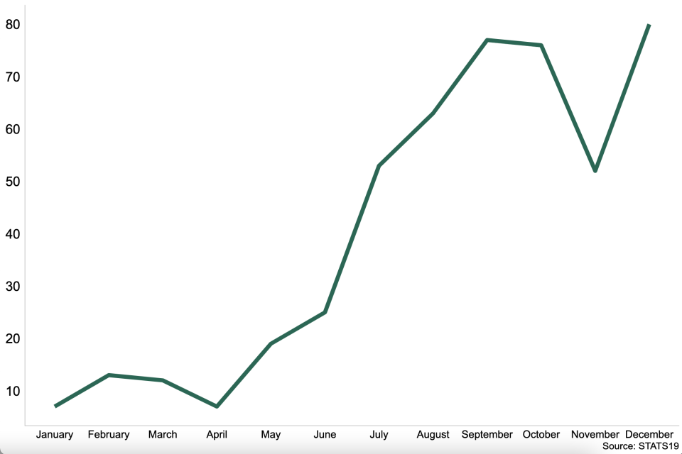 Chart shows the number of reported casualties in accidents involving e-scooters in 2020. There is an upward trend from April to December, with a large decline observed in November.