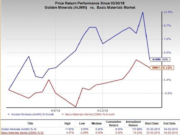 Mining Stocks in Focus on Unpredictable Iron Ore Prices: Golden Minerals Co (AUMN)