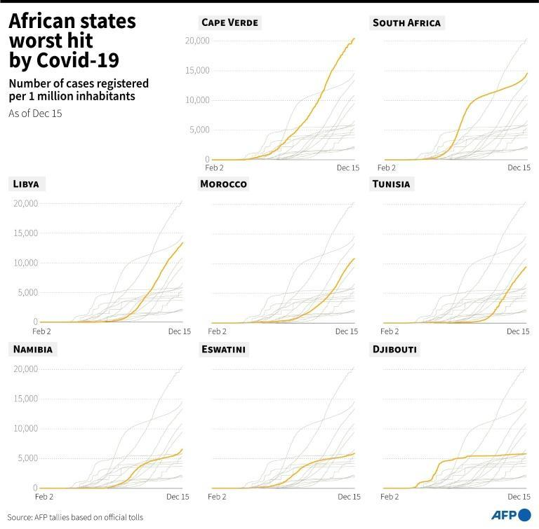 African countries worst affected by Covid-19