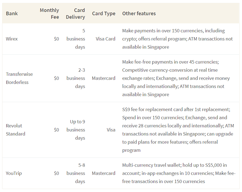 This table shows a list of 4 digital banks available in Singapore as well as some of their features
