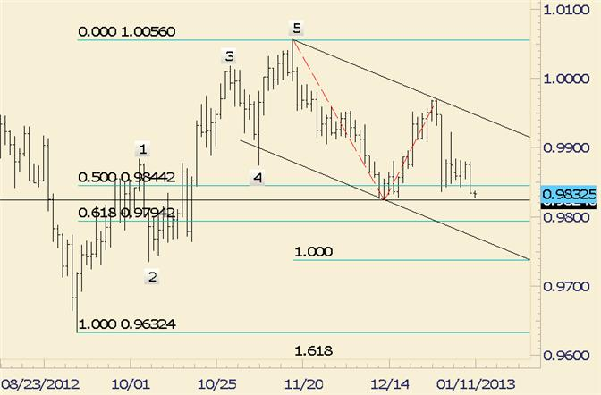 FOREX_Technical_Analysis_USDCAD_Just_Pips_From_December_Low_body_usdcad.png, FOREX Technical Analysis: USD/CAD Just Pips From December Low