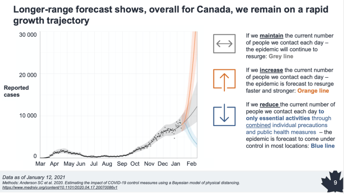 Long-range forecasting of COVID-19 pandemic in Canada (Public Health Agency of Canada)