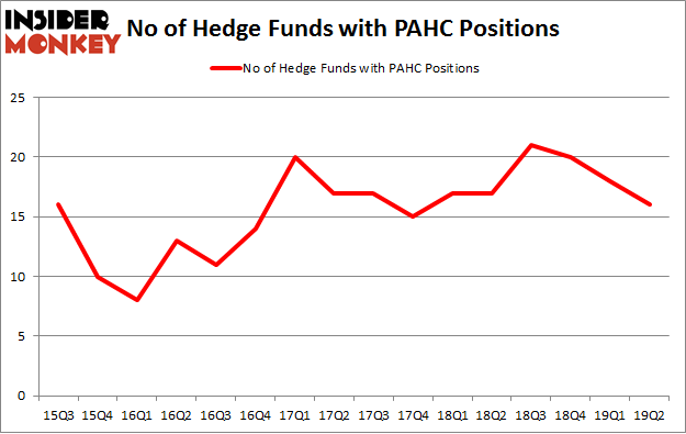No of Hedge Funds with PAHC Positions