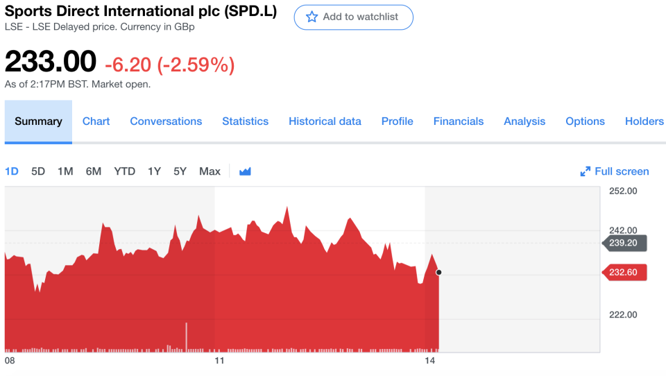 Sports Direct share price on the day of the delay. Photo: Yahoo Finance UK