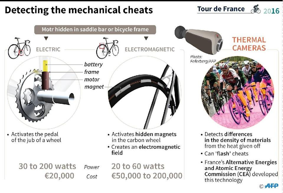 How hidden electric motors are being used by some riders to cheat in cycling races; and how thermal cameras are being used in the Tour de France to detecth them (AFP Photo/Paul DEFOSSEUX)