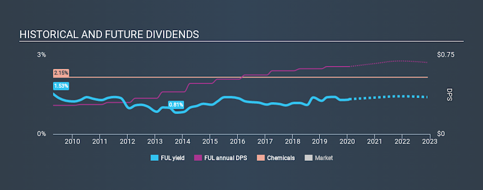 NYSE:FUL Historical Dividend Yield, January 25th 2020