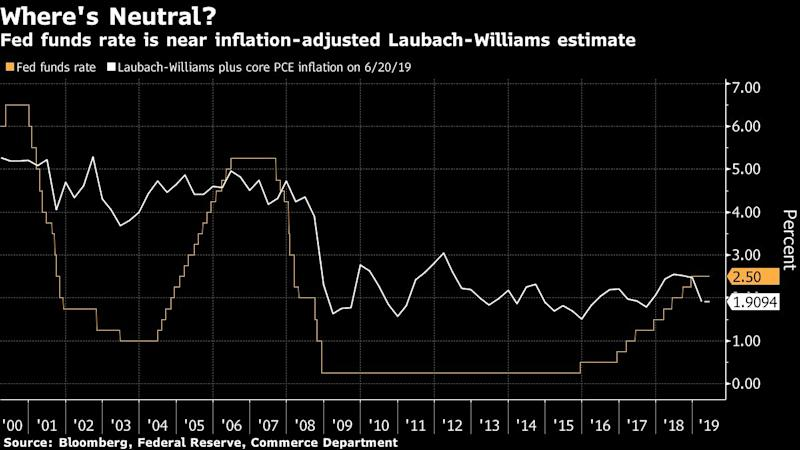 "(Bloomberg) -- Federal Reserve policy makers are discovering they likely need to shift into an even lower gear if they are to speed up the U.S. economy.Chairman Jerome Powell and colleagues last week estimated that the so-called neutral interest rate -- the level which neither stimulates nor restricts growth -- now sits around 2.5%, down from 2.75% in March and as high as 4% in 2014.That means the Fed's current benchmark of 2.25%-2.5% is unlikely to provide the power policy makers once assumed it would, leaving eight of them anticipating they will have to reduce rates this year amid growing risks to the economic outlook.""This is really important,"" said Torsten Slok, chief economist at Deutsche Bank Securities, who expects a rate cut in July. ""For many years, the Fed has been arguing that monetary policy was easy and accommodative and supporting growth and inflation. After a decade of easy monetary policy, the Fed has decided that policy is no longer stimulative.""Reasons listed for the lower neutral rate include ongoing fallout from the financial crisis, weaker productivity, continued slackness in the labor market and an aging population, which when combined leave the economy structurally weaker and so more vulnerable to rate hikes.The upshot is the Fed may have to lower rates if it wants to boost expansion to offset global headwinds, including slow global growth and trade disruptions from President Donald Trump's tariff battles.Powell will give his view of policy in a speech on Tuesday to the Council on Foreign Relations in New York.Futures ContractsFed funds futures contracts are pricing in at least a 25-basis-point cut in July, with roughly 44% chance of a 50 basis-point cut. Those expectations for a steeper drop in the policy rate have grown in the days since Powell signaled a willingness to act swiftly ""as needed"" to protect the economy.""They have come to the conclusion that growth is slowed by productivity and demographic factors that predate the Great Recession and that are not reversing soon,"" said Jonathan Wright, a Johns Hopkins University economics professor and a former Fed researcher.Trump has targeted U.S. growth of 3% or more, a goal met last year because of fiscal stimulus including a $1.5 trillion tax overhaul. Kevin Hassett, outgoing chairman of Trump's council of economic advisers, reiterated earlier this month he still expects 3% growth this year. ""I'm not trimming it back,"" he said June 3.Forecast ShiftFed officials didn't explain their reasoning in changing the forecasts in the Summary of Economic Projections. While some including Powell have said they hope tax and fiscal policies will boost productivity, their lowering of the neutral rate is a concession they are not expecting that to be sustained. They estimate long-term growth at 1.8% to 2%.""There was never going to be a big pickup in growth,"" said Brad DeLong, an economist at University of California at Berkeley, who worked in the Treasury Department in the 1990s with Lawrence Summers, and like Summers has cautioned growth is in a period of ""secular stagnation."" DeLong cites low inflation, high savings and risk aversion by borrowers. ""It is not a surprise.""Estimates of neutral -- sometimes called R-star -- have helped to guide Fed policy for years as a loose benchmark that didn't get too much attention. Powell raised interest in the theoretical rate last October when he allowed that rates were ""a long way from neutral,"" implying many hikes to get there. He backtracked a month later by saying rates were just below a range of estimates of neutral.The Fed's target rate has never peaked at such a low level, rising to more than 5% before the last two recessions. Rates averaged 4.8% in the 20 years ended in 2007.""Low neutral interest rates are very real, and they're here to stay,"" New York Fed President John Williams, a leading researcher of the neutral rate, said in a speech in June. He cited low productivity, slower population growth and a decline in demand for savings.Williams and two Fed colleagues, Kathryn Holston and Thomas Laubach, have used economic data in a model estimating neutral, at 0.42% as of the first quarter, implying a rate of about 2% or so, when inflation is included. That compares to rates of more than 5% in in the 1960s and 3.5% as recently as the late 1990s.While estimates of long-term productivity have been unreliable, and some economists point to artificial intelligence and machine learning as potentially raising the level in the future, an aging population makes it unlikely there will be a big pickup in labor force growth. The national median age rose to 38.2 years last year, according to newly released data from the U.S. Census Bureau, while the number of births fell to the lowest level in 32 years.Carl Riccadonna, chief U.S. economist at Bloomberg Economics, said the lower neutral rate is ""inextricably linked"" to declines in estimates of full employment as the U.S. labor market continues to tighten without appearing to spark much inflation.""The Fed is eating humble pie, which is welcome news,"" said Diane Swonk, chief economist at accounting firm Grant Thornton LLP. ""They are shifting with reality as opposed to holding onto old dogma.""\--With assistance from Emily Barrett.To contact the reporter on this story: Steve Matthews in Atlanta at smatthews@bloomberg.netTo contact the editors responsible for this story: Margaret Collins at mcollins45@bloomberg.net, Jeff KearnsFor more articles like this, please visit us at bloomberg.com©2019 Bloomberg L.P."