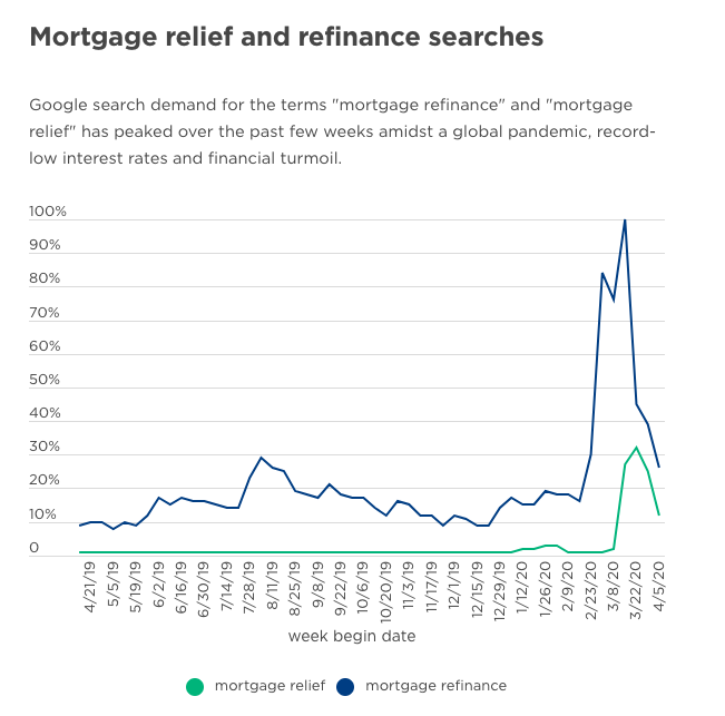 """Google search demand for """"mortgage refinance"""" and """"mortgage relief"""" peaked in March. Graph by NerdWallet."""