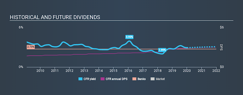 NYSE:CFR Historical Dividend Yield, January 5th 2020