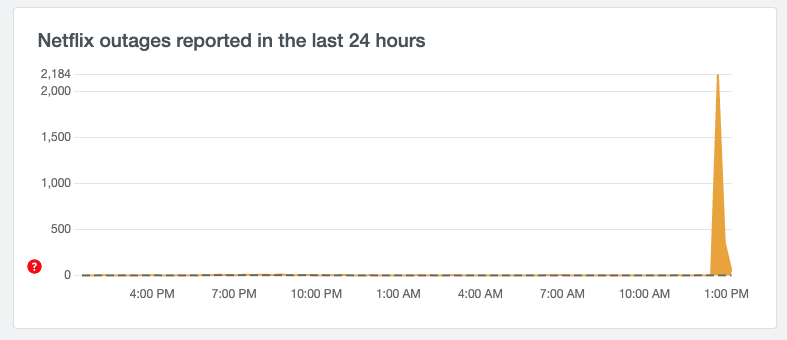 Chart of people reporting Netflix issues to Down Detector