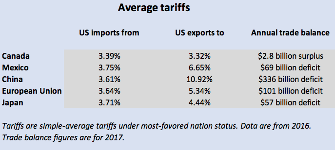 Why Trump's trade war is unnecessary