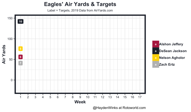 Eagles air yards and targets
