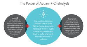 Acuant + Chainalysis combine to provide best-in-class AML software.