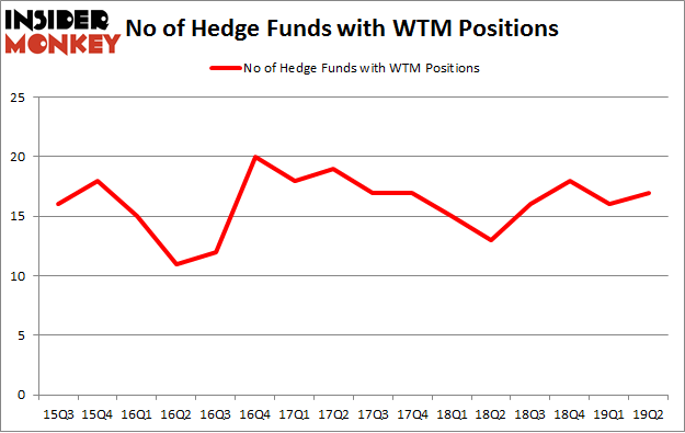 No of Hedge Funds with WTM Positions