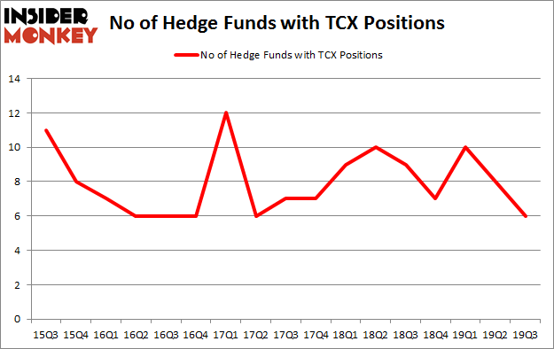 Is TCX A Good Stock To Buy?