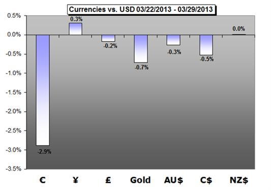 Forex_Trading_Weekly_Forecast_04.01.2013_body_Picture_1.png, Forex Trading Weekly Forecast 04.01.2013