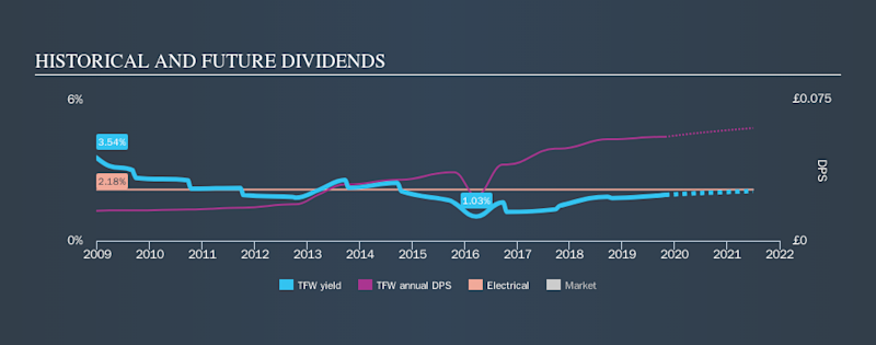 AIM:TFW Historical Dividend Yield, October 27th 2019