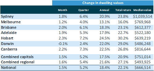 A chart showing dwelling value price changes across Australia's capital cities.