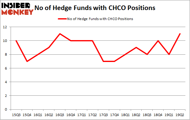No of Hedge Funds with CHCO Positions