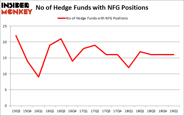 No of Hedge Funds with NFG Positions