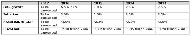 Yuan Eyes on Growth Outlook from Top Conferences