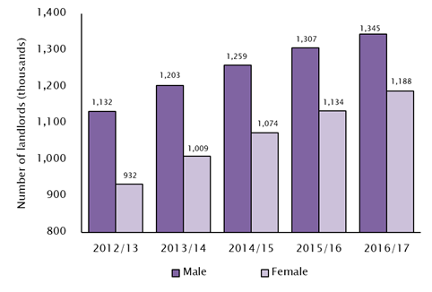 Number of female buy-to-let investors. Chart: ludlowthompson