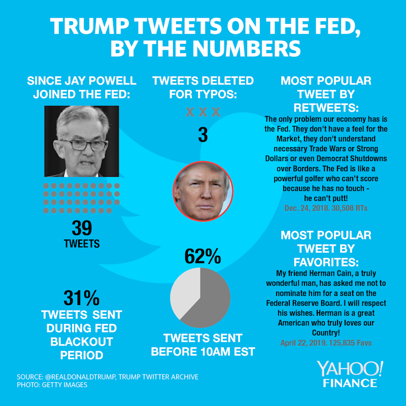 President Trump has fired 39 tweets about the Fed since he placed Jerome Powell at the head of the central bank. 31% of these tweets were posted during the Fed's blackout period, where no Fed officials are allowed to make public statements. (Credit: David Foster / Yahoo Finance)