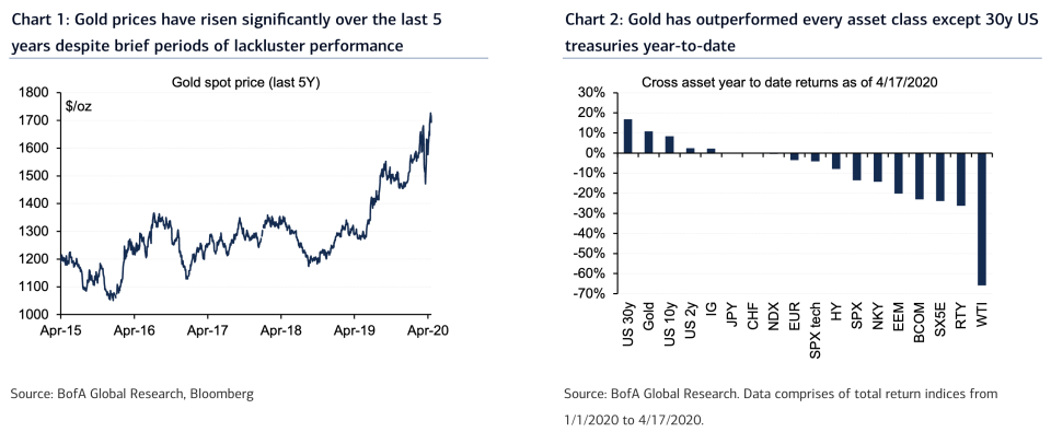 After a few flat years, gold surged in 2019 and has performed well during the current crisis, keeping pace with other safe haven assets like long-dated Treasuries. (Source: Bank of America Global Research)