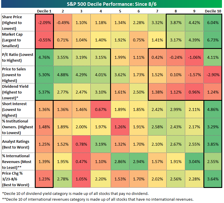 Almost all of the market themes that have worked during the pandemic rally were laggards over the last few days while factors, sectors, and styles that had been left behind were the stars of the show. (Source: Bespoke Investment Group)
