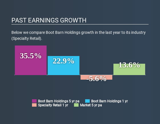 NYSE:BOOT Past Earnings Growth July 10th 2020