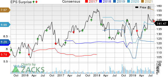 Internationa Flavors & Fragrances, Inc. Price, Consensus and EPS Surprise
