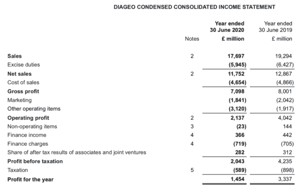 diageo abbreviated income statement 2020