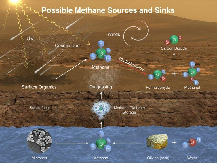 Diagram showin different ways methane could end up in Mars' atmosphere.