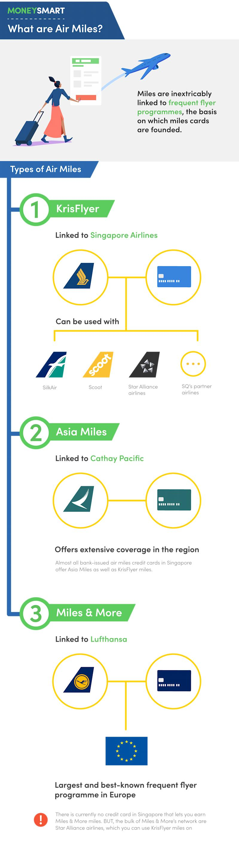 The best air miles credit cards in singapore 2018 how do air miles work krisflyer asiamiles reheart Image collections