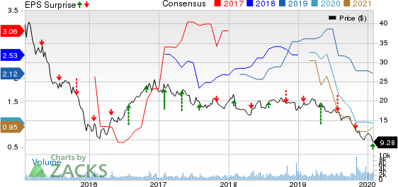 Alliance Resource Partners, L.P. Price, Consensus and EPS Surprise