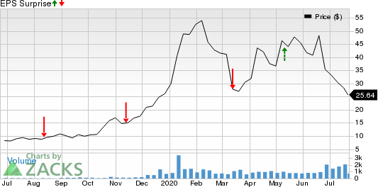 Applied Therapeutics Inc. Price and EPS Surprise