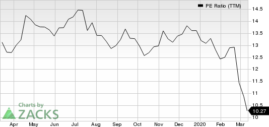 Omnicom Group Inc. PE Ratio (TTM)