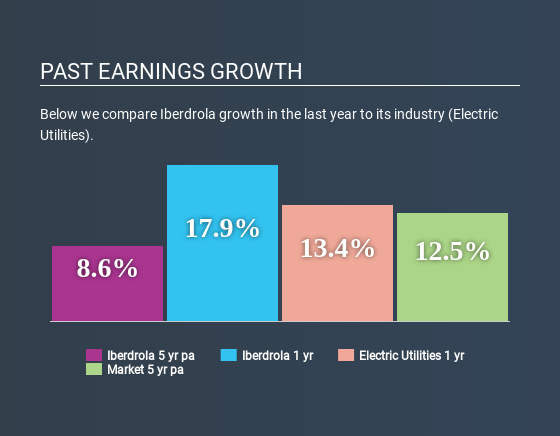 BME:IBE Past Earnings Growth May 11th 2020