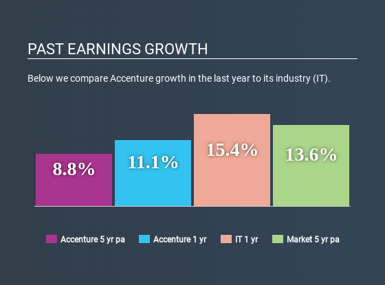 NYSE:ACN Past Earnings Growth June 21st 2020