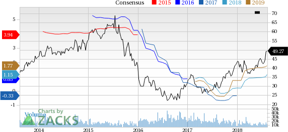 CF Industries (CF) is at a 52-week high, but can investors hope for more gains in the future? We take a look at the fundamentals for CF  for clues.