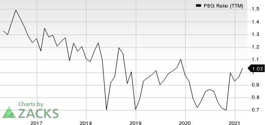 Universal Electronics Inc. PEG Ratio (TTM)