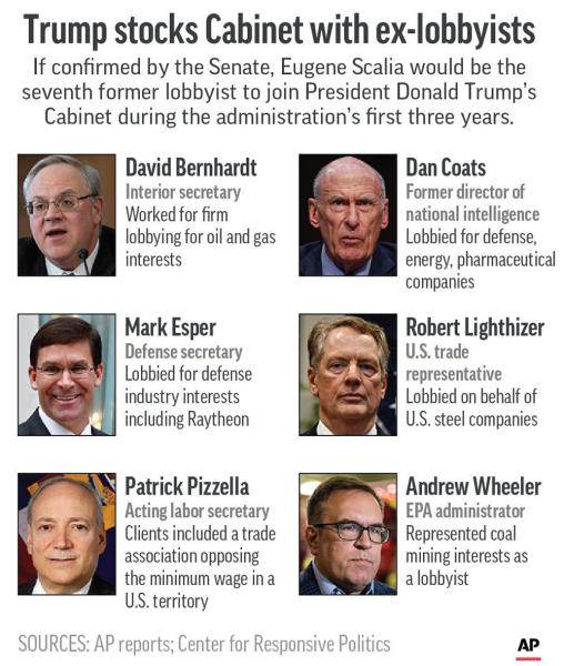 Current and former Trump Cabinet officials who are former lobbyists;