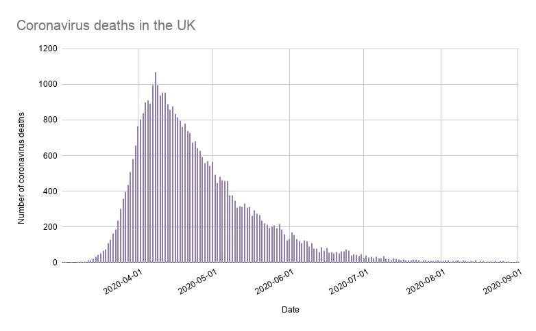 Number of coronavirus deaths in the UK (within 28 days of positive test) (Photo: Gov UK data )